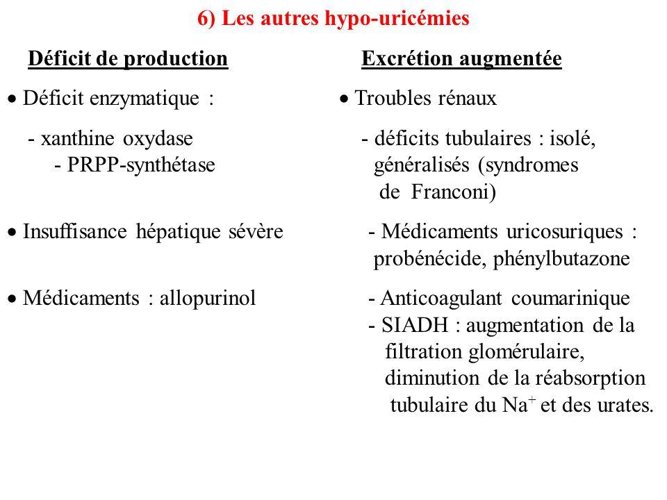 6) Les autres hypo-uricémies