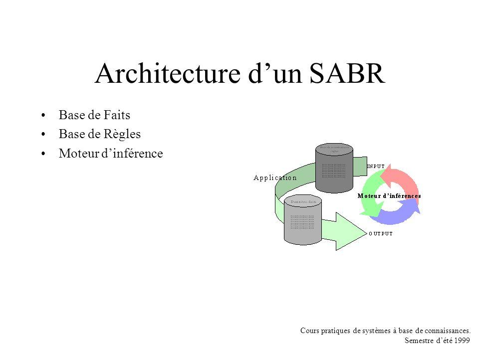 Architecture d'un SABR