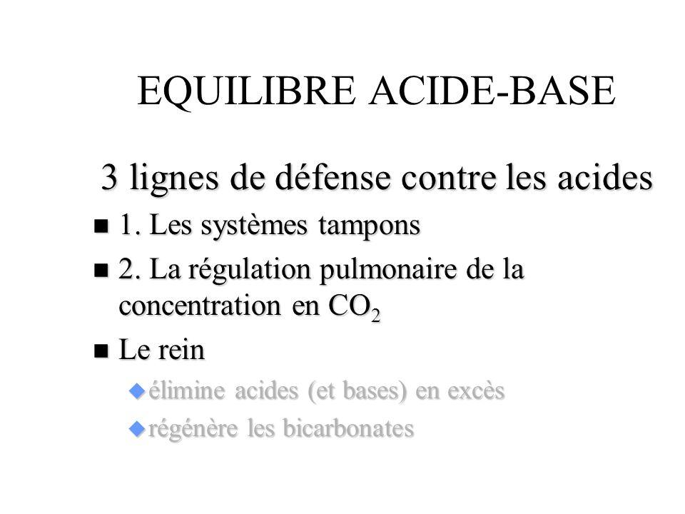 3 lignes de défense contre les acides