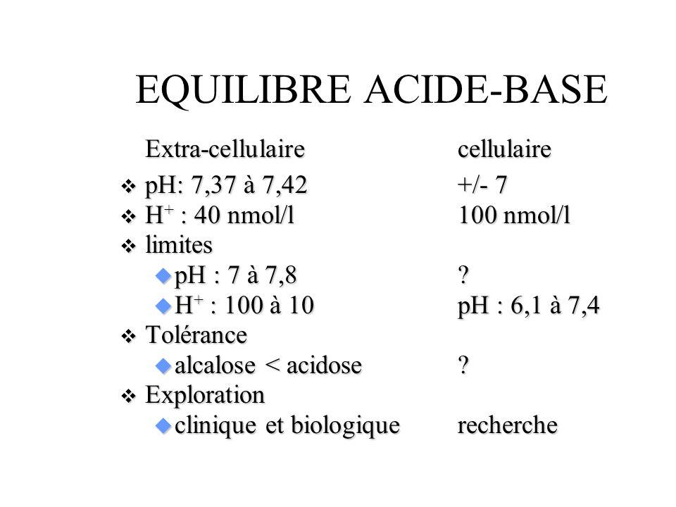 EQUILIBRE ACIDE-BASE Extra-cellulaire cellulaire pH: 7,37 à 7,42 +/- 7
