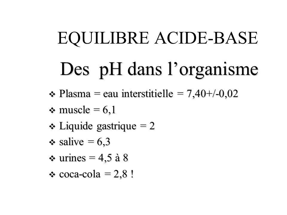 Des pH dans l'organisme