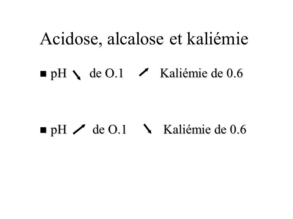 Acidose, alcalose et kaliémie