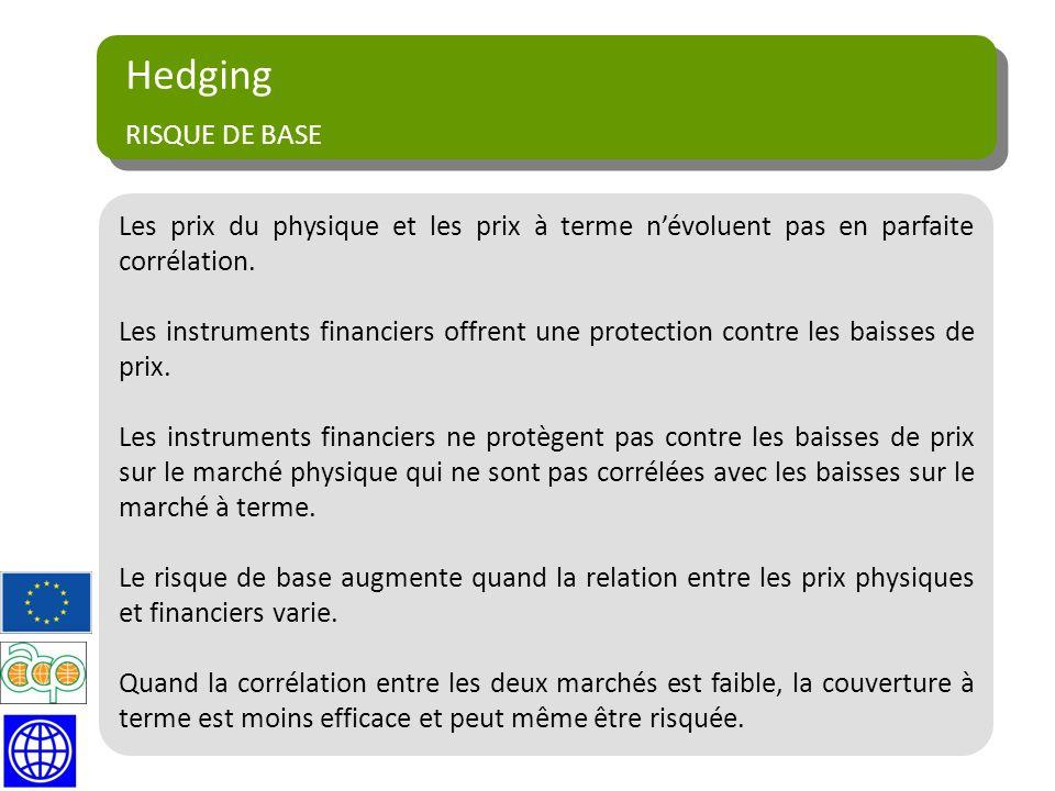 Hedging RISQUE DE BASE. Les prix du physique et les prix à terme n'évoluent pas en parfaite corrélation.