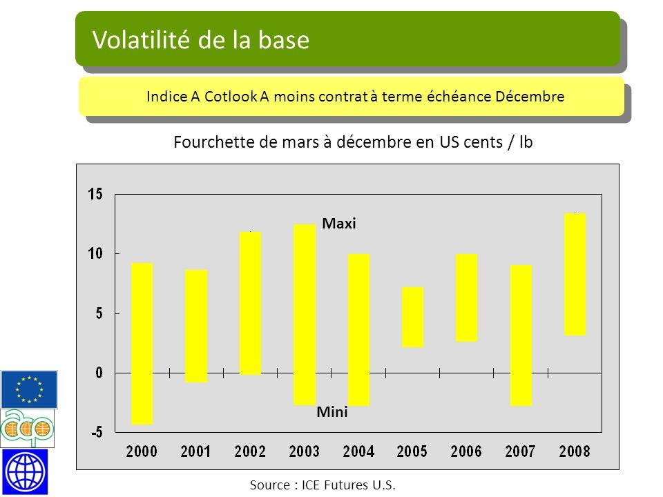 Volatilité de la base Fourchette de mars à décembre en US cents / lb