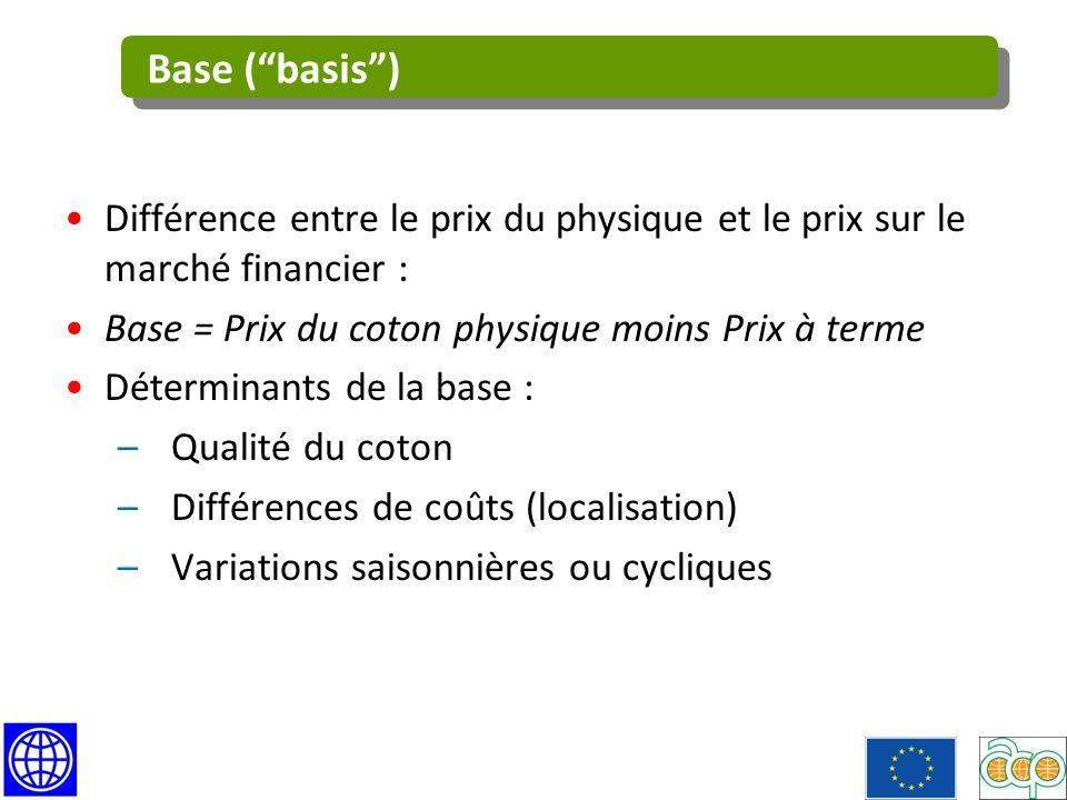 Base ( basis ) Différence entre le prix du physique et le prix sur le marché financier : Base = Prix du coton physique moins Prix à terme.
