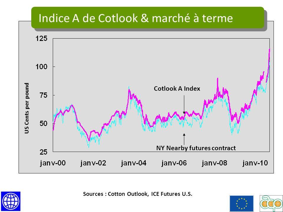 Indice A de Cotlook & marché à terme