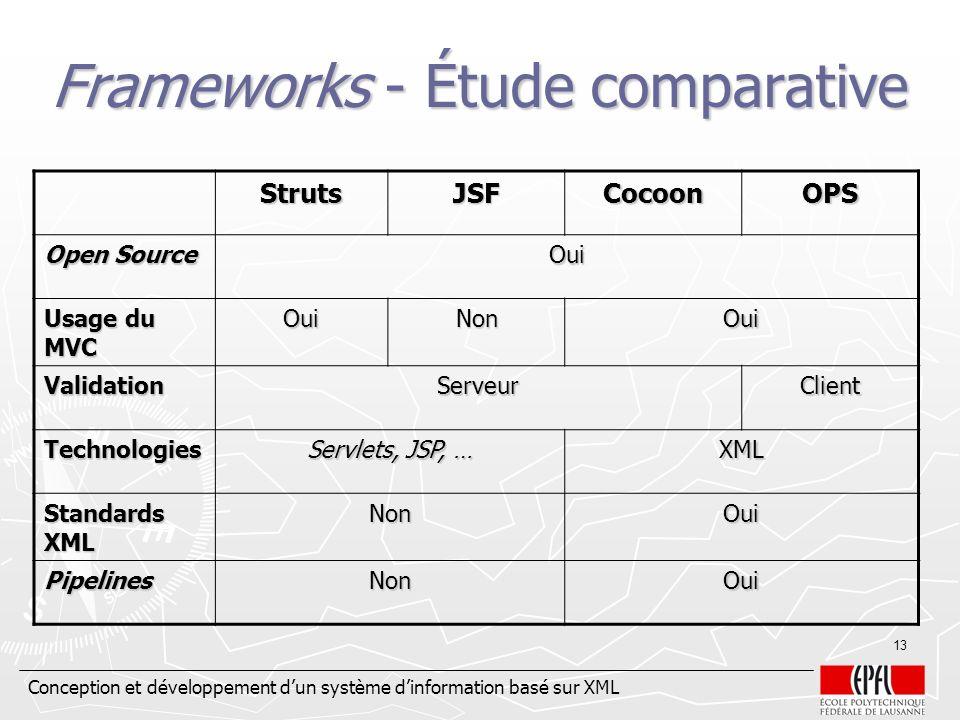 Frameworks - Étude comparative