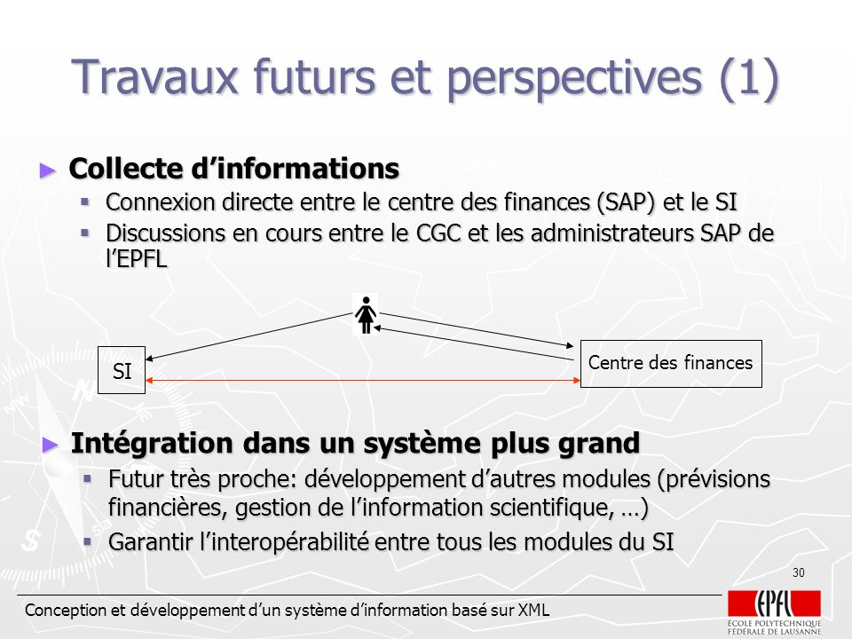 Travaux futurs et perspectives (1)