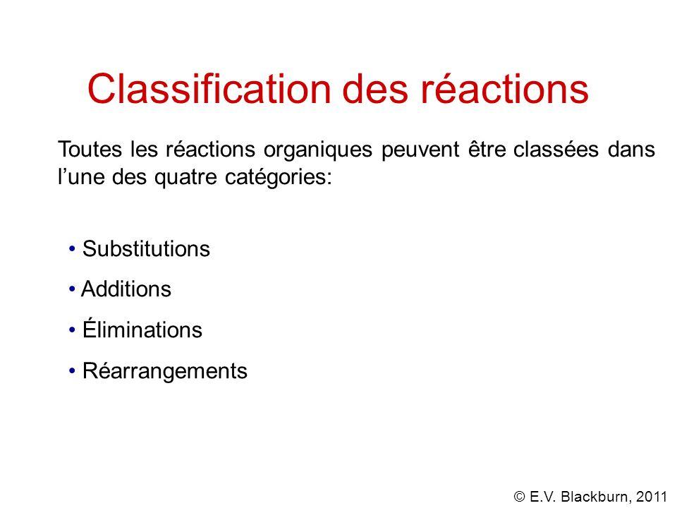Classification des réactions