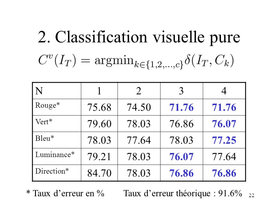 2. Classification visuelle pure