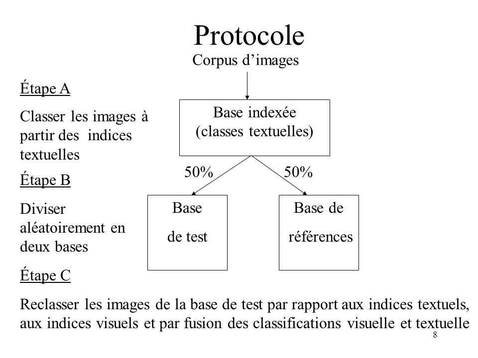 Base indexée (classes textuelles)