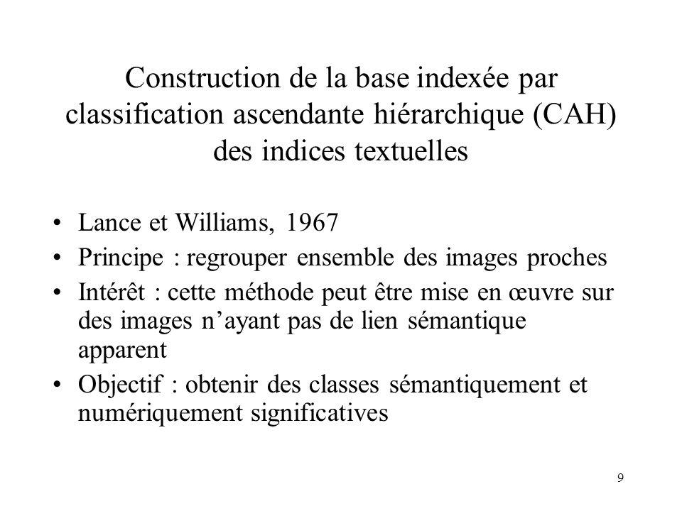 Construction de la base indexée par classification ascendante hiérarchique (CAH) des indices textuelles