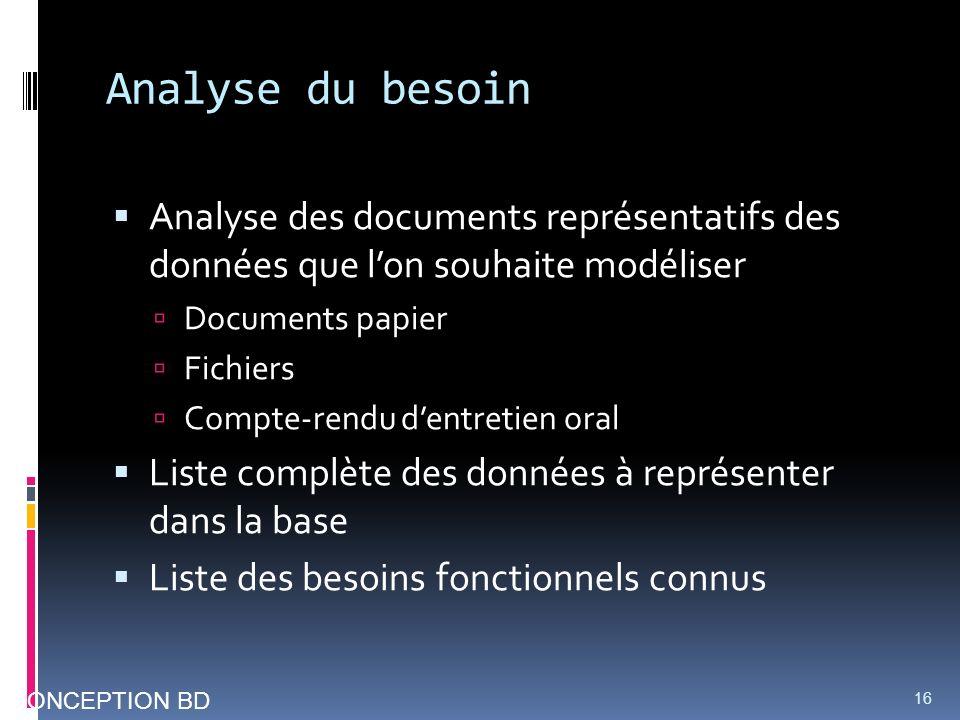 Analyse du besoin Analyse des documents représentatifs des données que l'on souhaite modéliser. Documents papier.