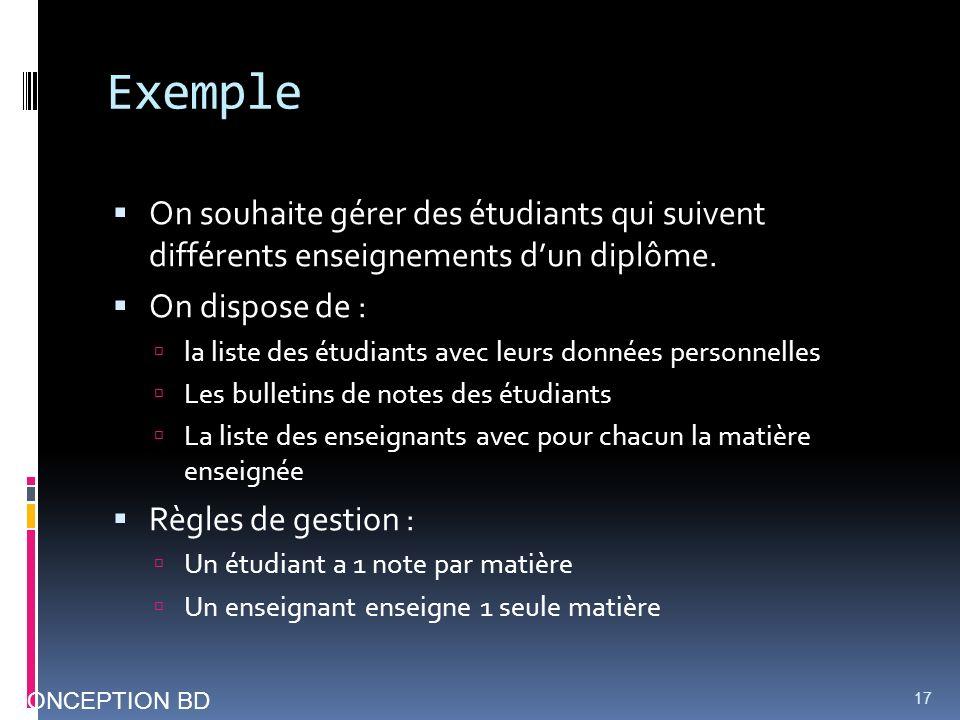 Exemple On souhaite gérer des étudiants qui suivent différents enseignements d'un diplôme. On dispose de :
