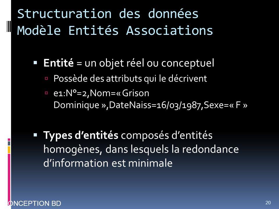 Structuration des données Modèle Entités Associations