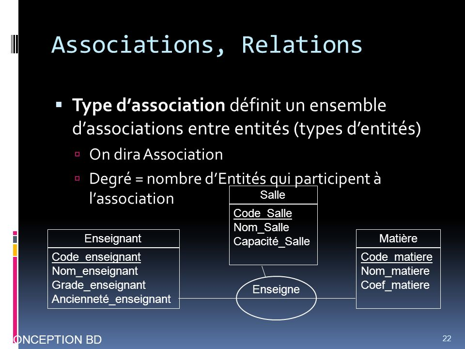 Associations, Relations