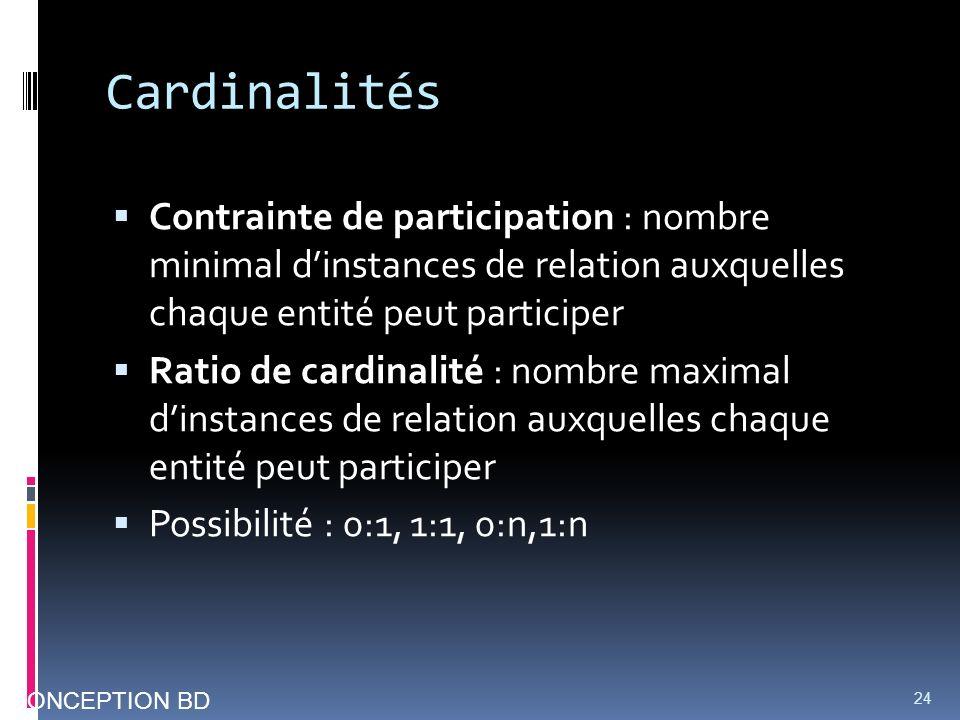 Cardinalités Contrainte de participation : nombre minimal d'instances de relation auxquelles chaque entité peut participer.