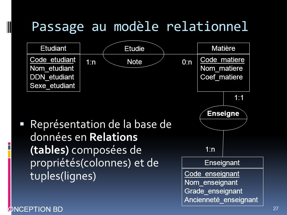 Passage au modèle relationnel