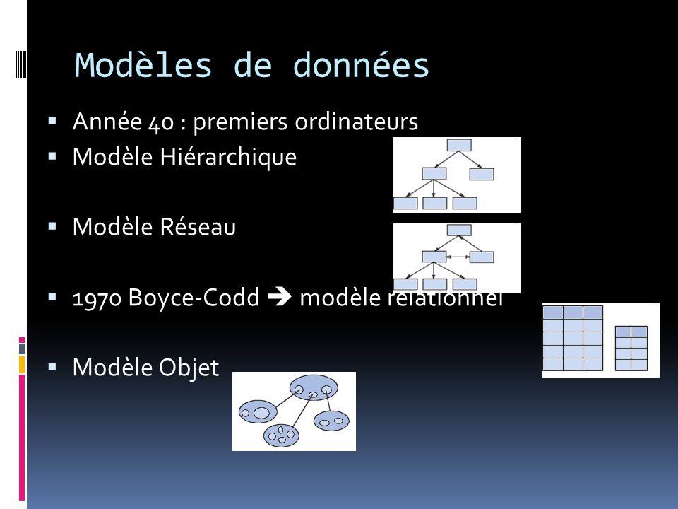 Modèles de données Année 40 : premiers ordinateurs Modèle Hiérarchique