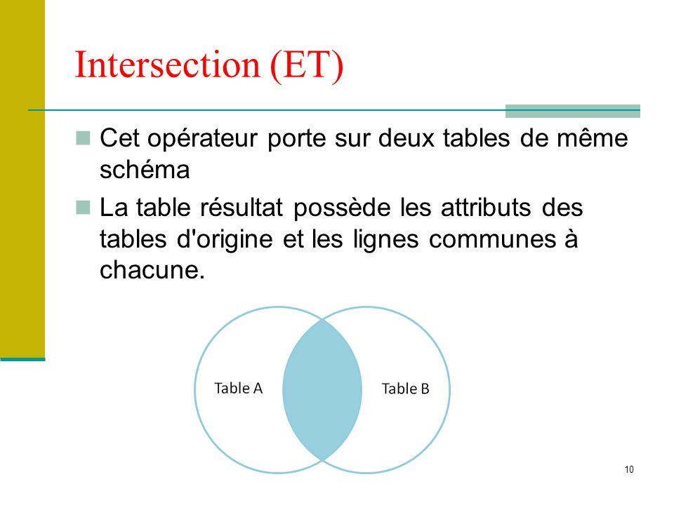 Intersection (ET) Cet opérateur porte sur deux tables de même schéma