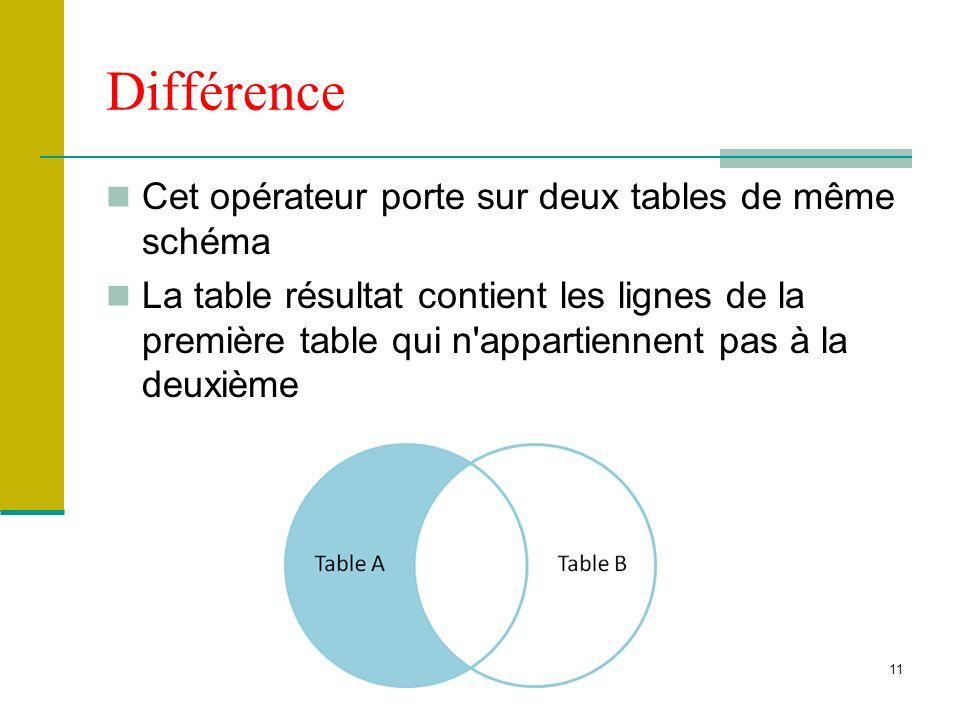 Différence Cet opérateur porte sur deux tables de même schéma