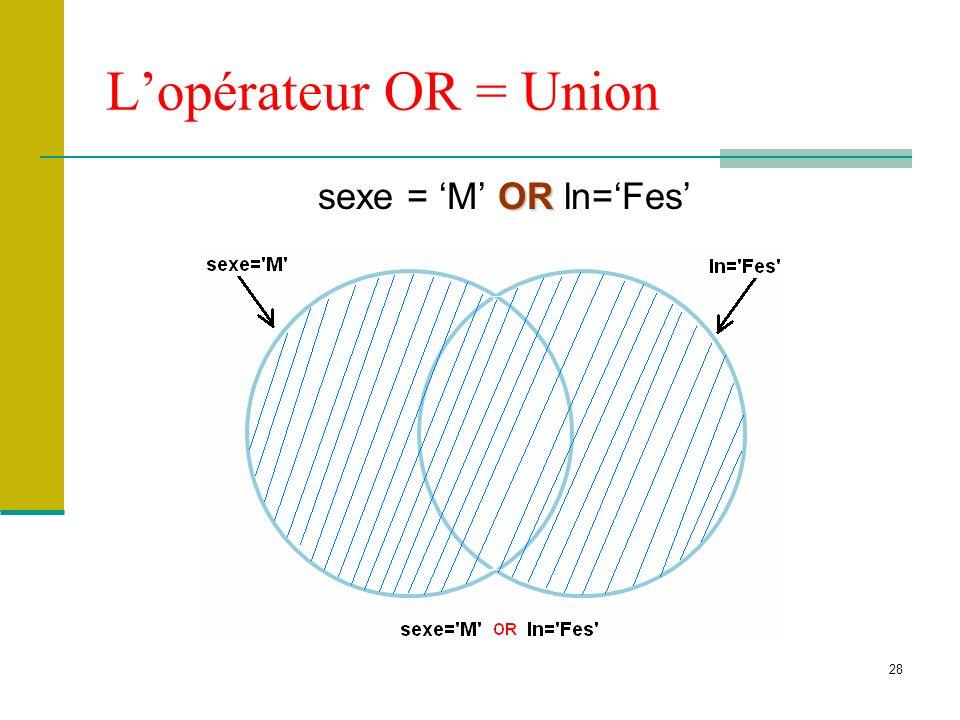 L'opérateur OR = Union sexe = 'M' OR ln='Fes'