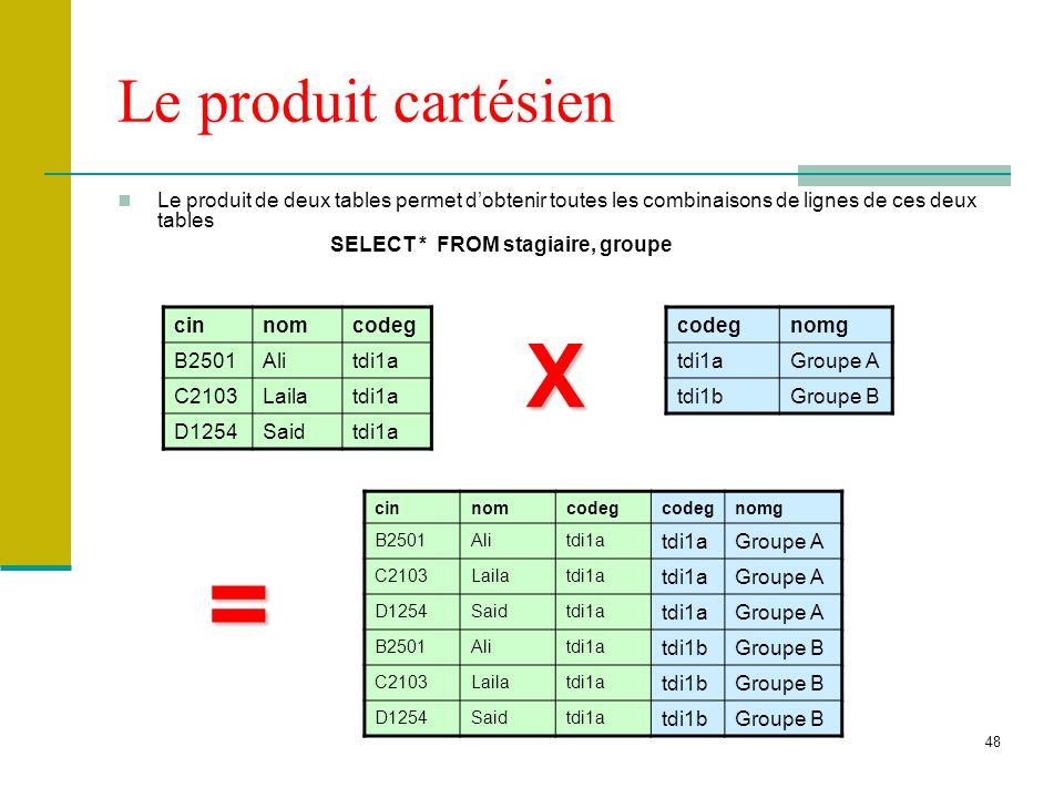 = X Le produit cartésien