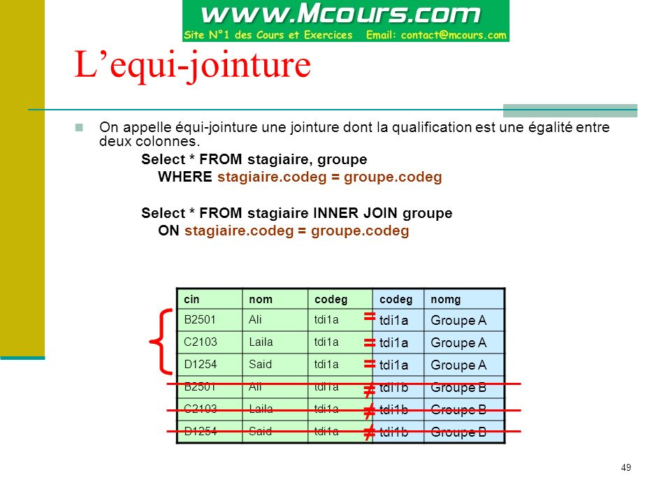 L'equi-jointure = = = ≠ ≠ ≠