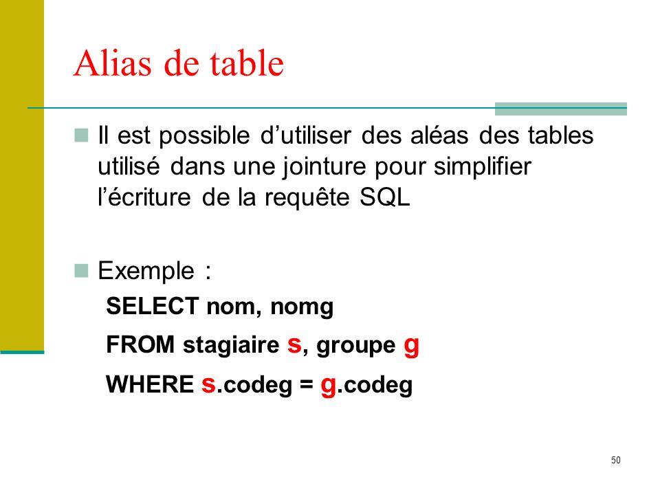 Alias de table Il est possible d'utiliser des aléas des tables utilisé dans une jointure pour simplifier l'écriture de la requête SQL.