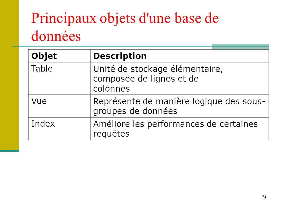 Principaux objets d une base de données