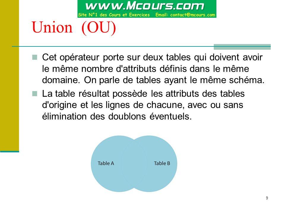 Union (OU)