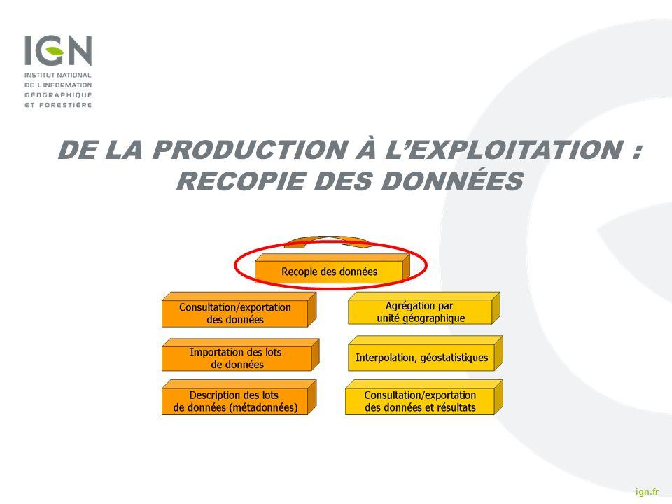 De la production à l'exploitation : Recopie des données