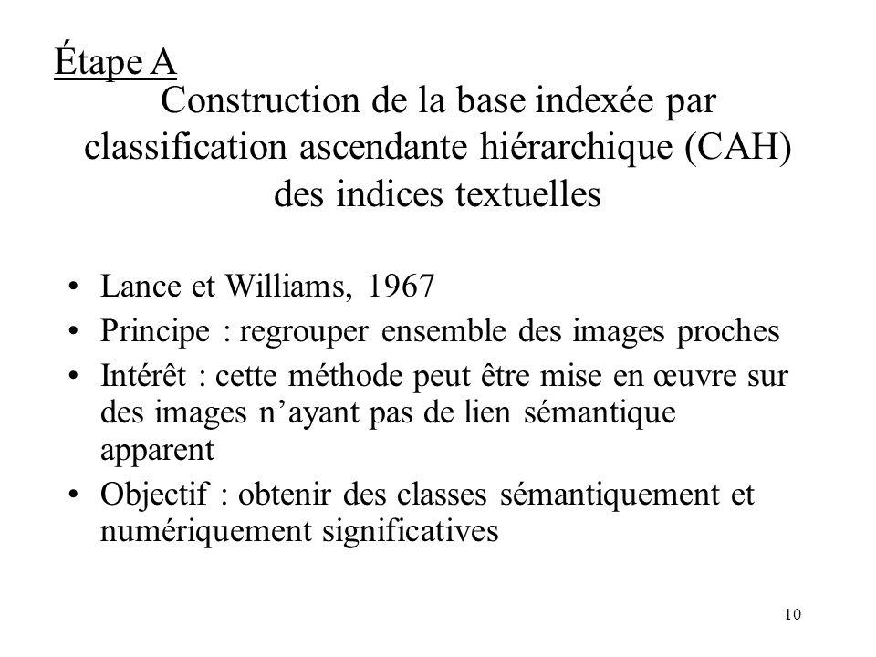 Étape A Construction de la base indexée par classification ascendante hiérarchique (CAH) des indices textuelles.