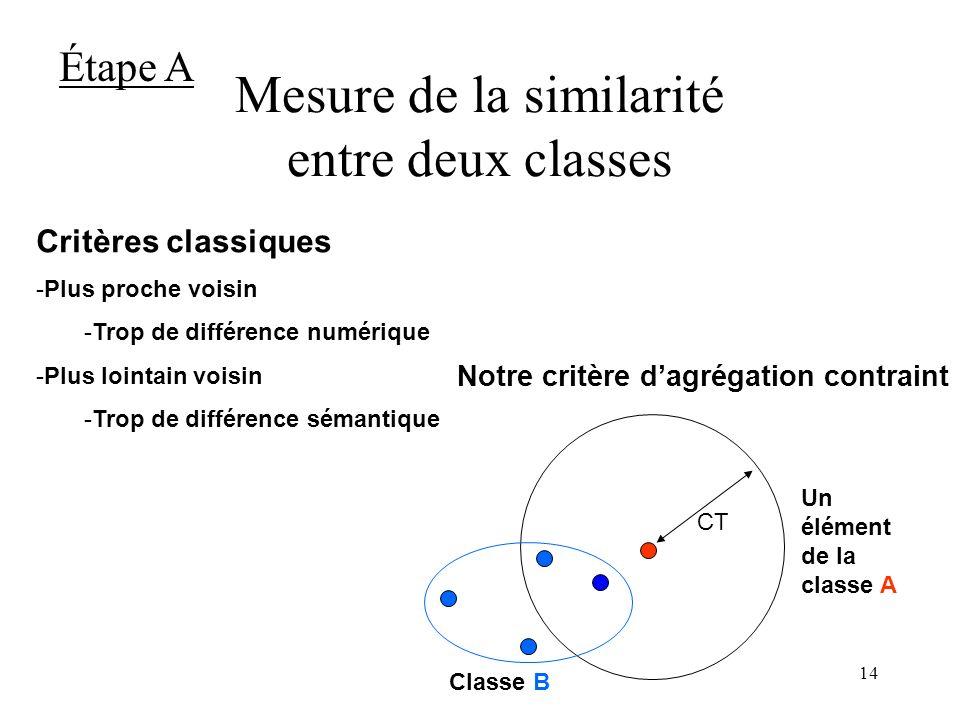 Mesure de la similarité entre deux classes