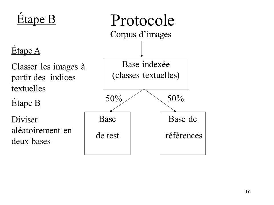Base indexée (classes textuelles)