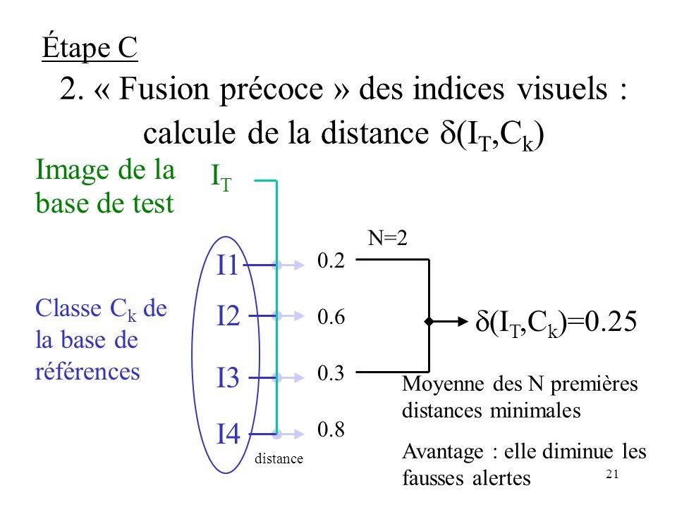 Étape C 2. « Fusion précoce » des indices visuels : calcule de la distance d(IT,Ck) IT. Image de la.