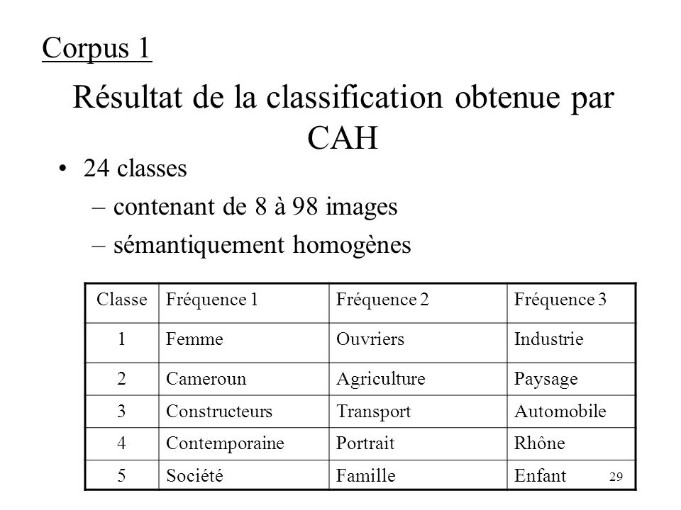Résultat de la classification obtenue par CAH