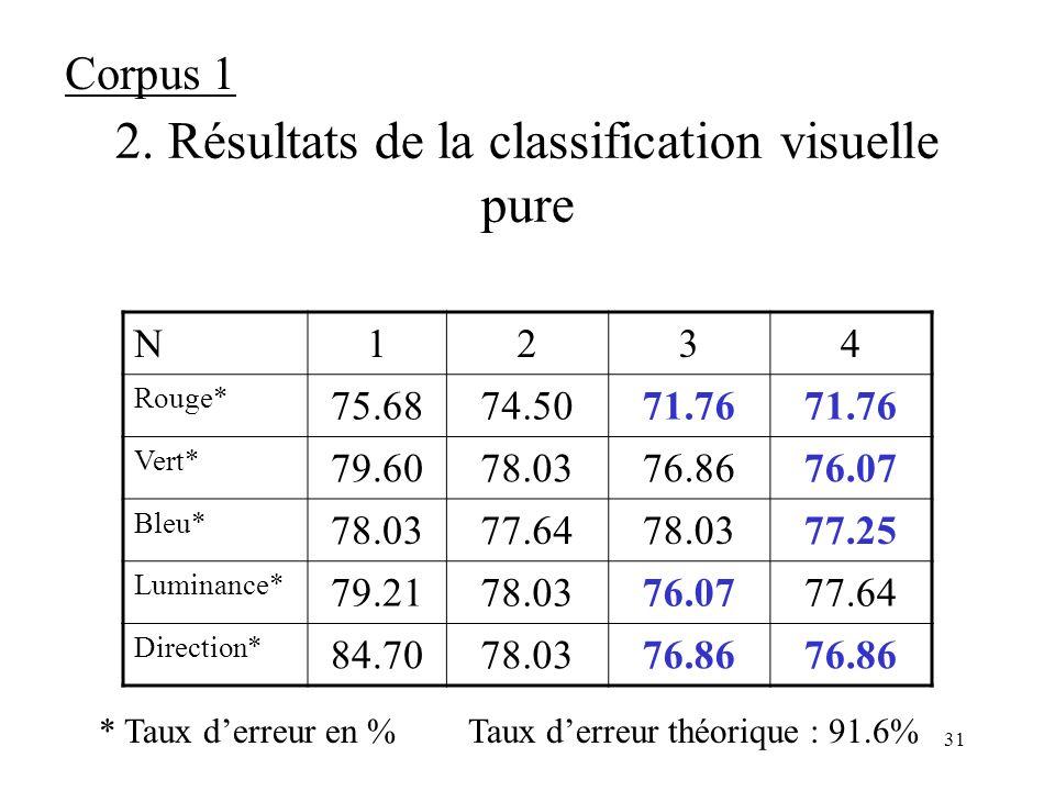 2. Résultats de la classification visuelle pure