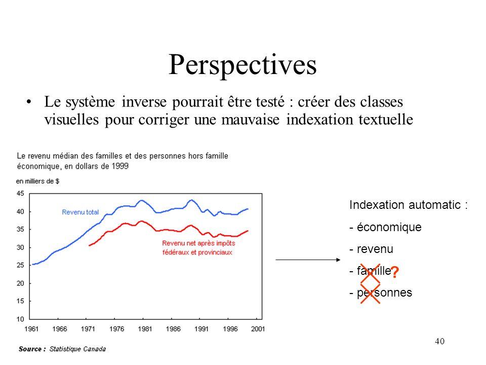 Perspectives Le système inverse pourrait être testé : créer des classes visuelles pour corriger une mauvaise indexation textuelle.