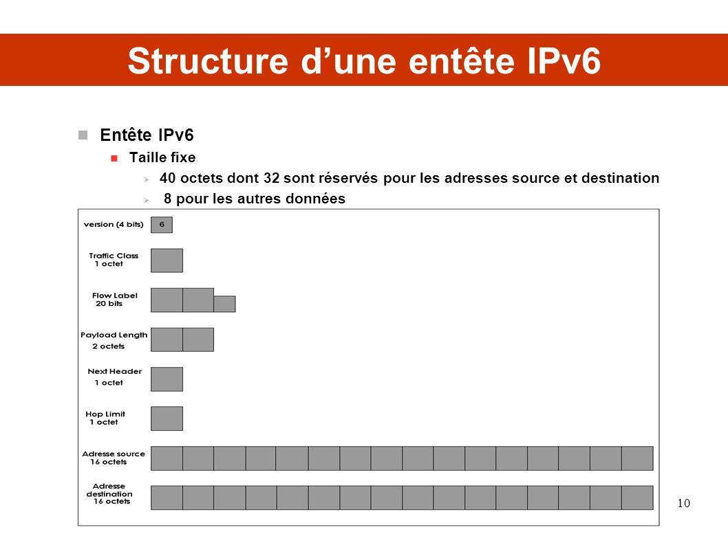 Structure d'une entête IPv6
