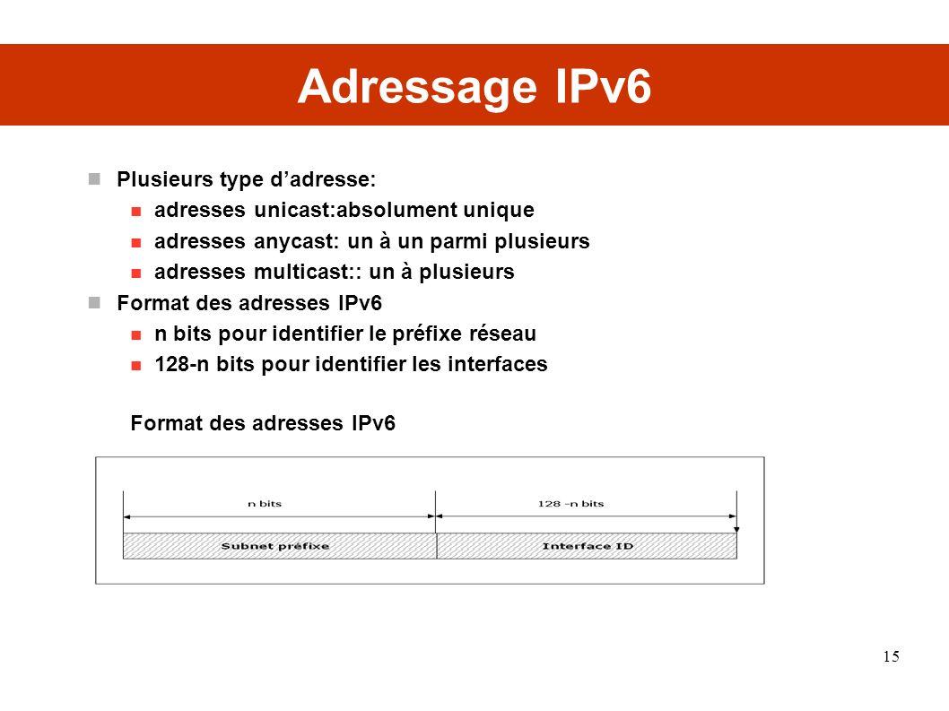 Adressage IPv6 Plusieurs type d'adresse:
