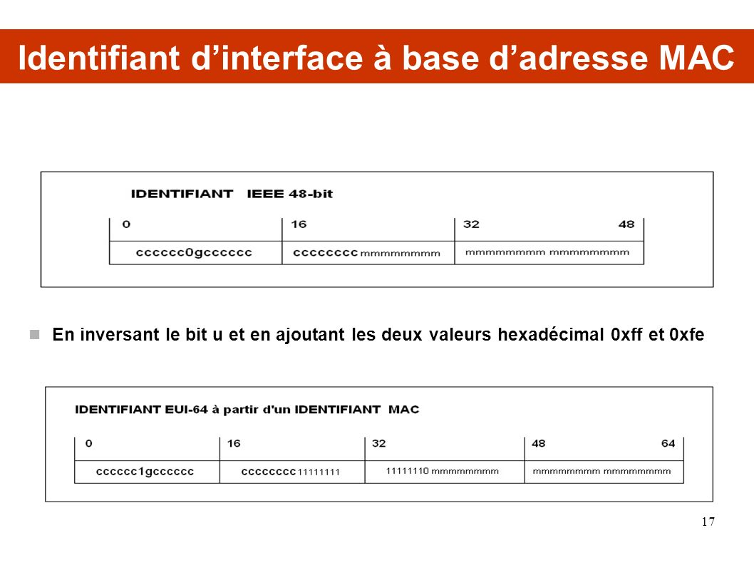 Identifiant d'interface à base d'adresse MAC