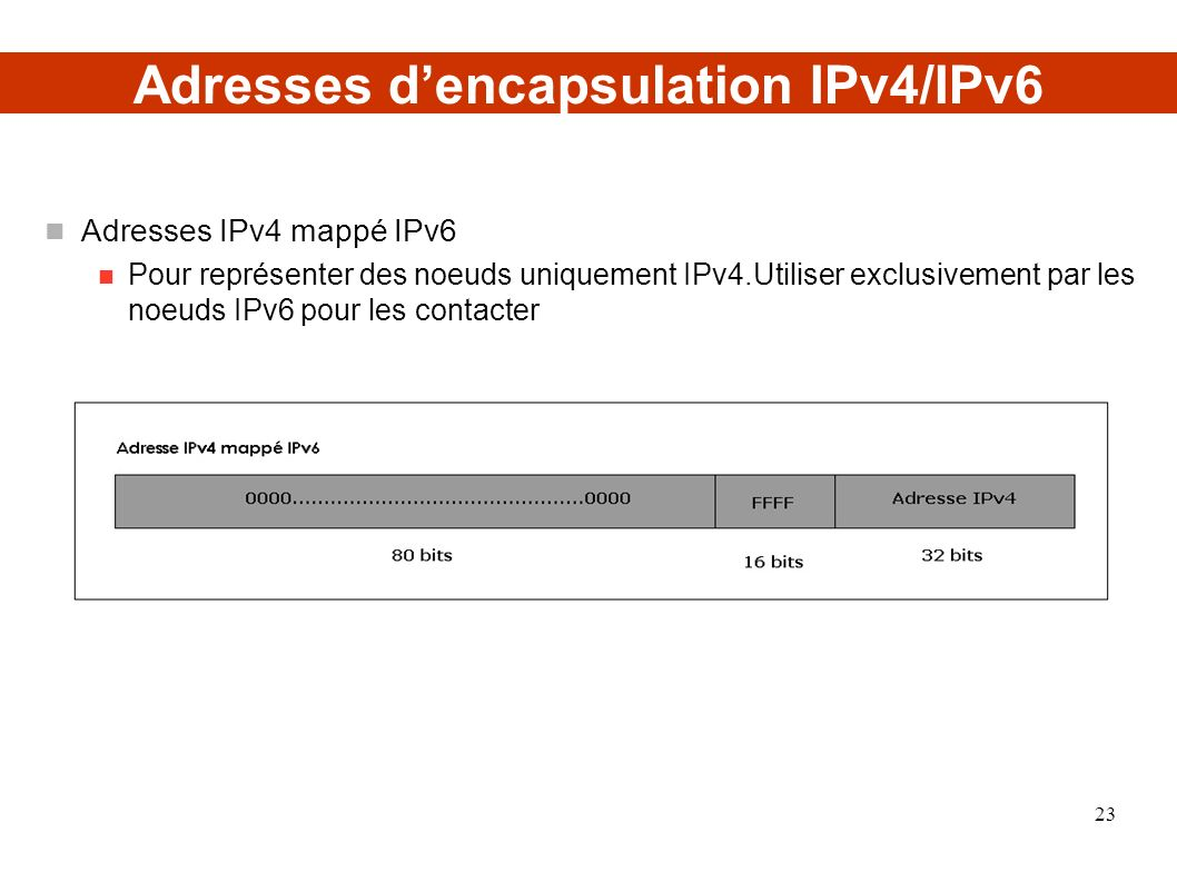 Adresses d'encapsulation IPv4/IPv6