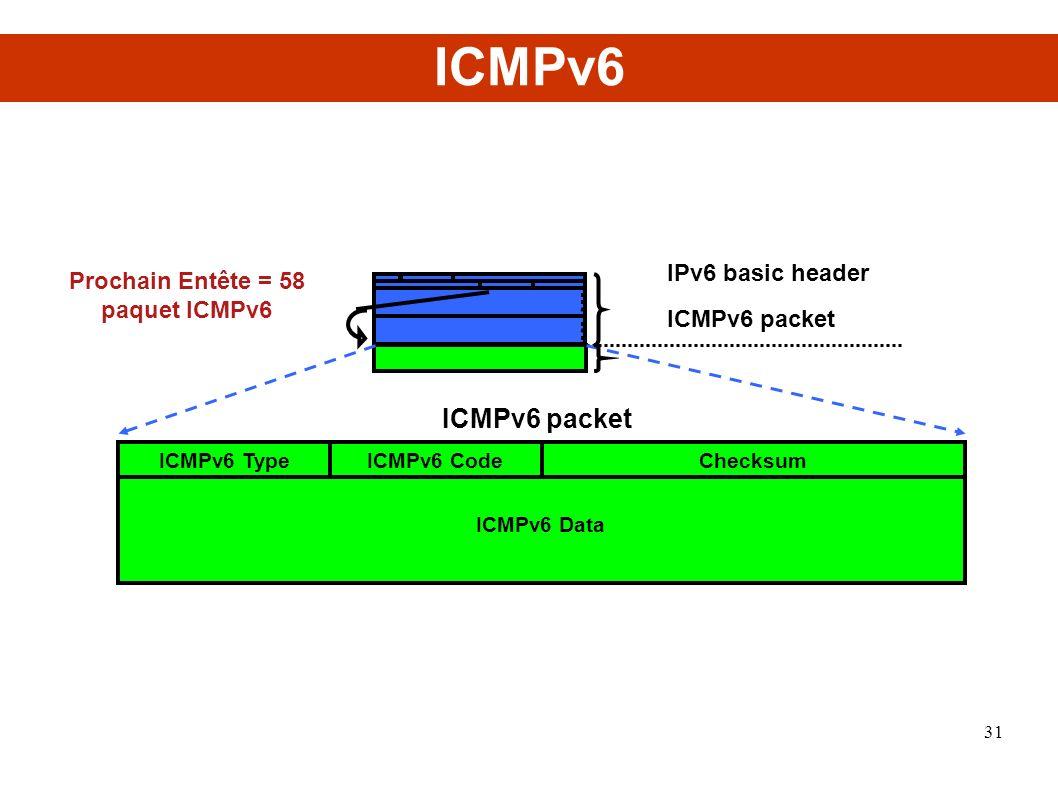 Prochain Entête = 58 paquet ICMPv6