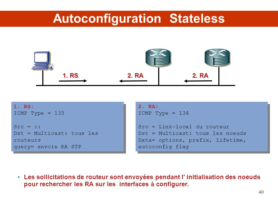 Autoconfiguration Stateless