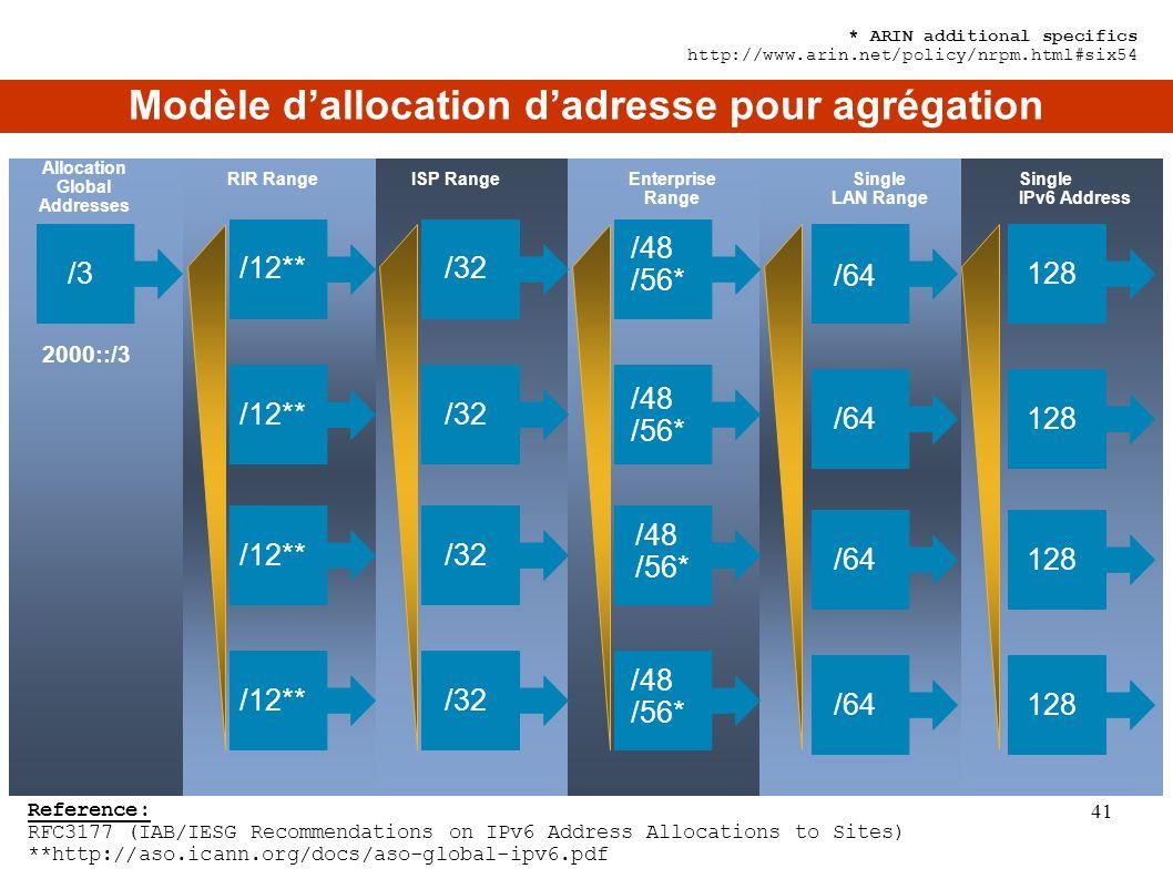 Modèle d'allocation d'adresse pour agrégation