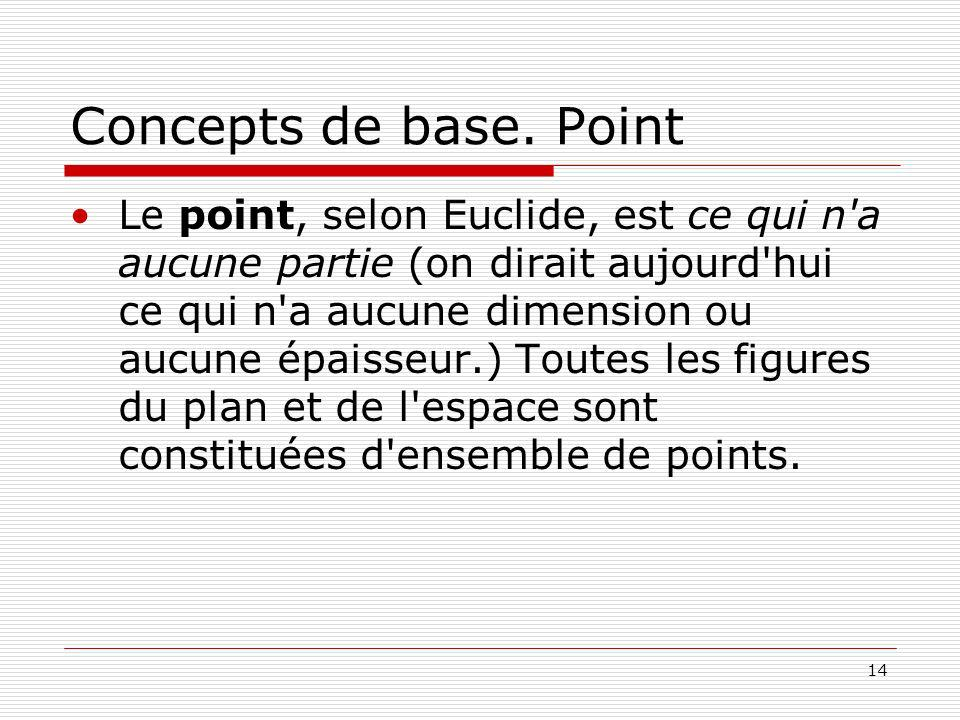Concepts de base. Point
