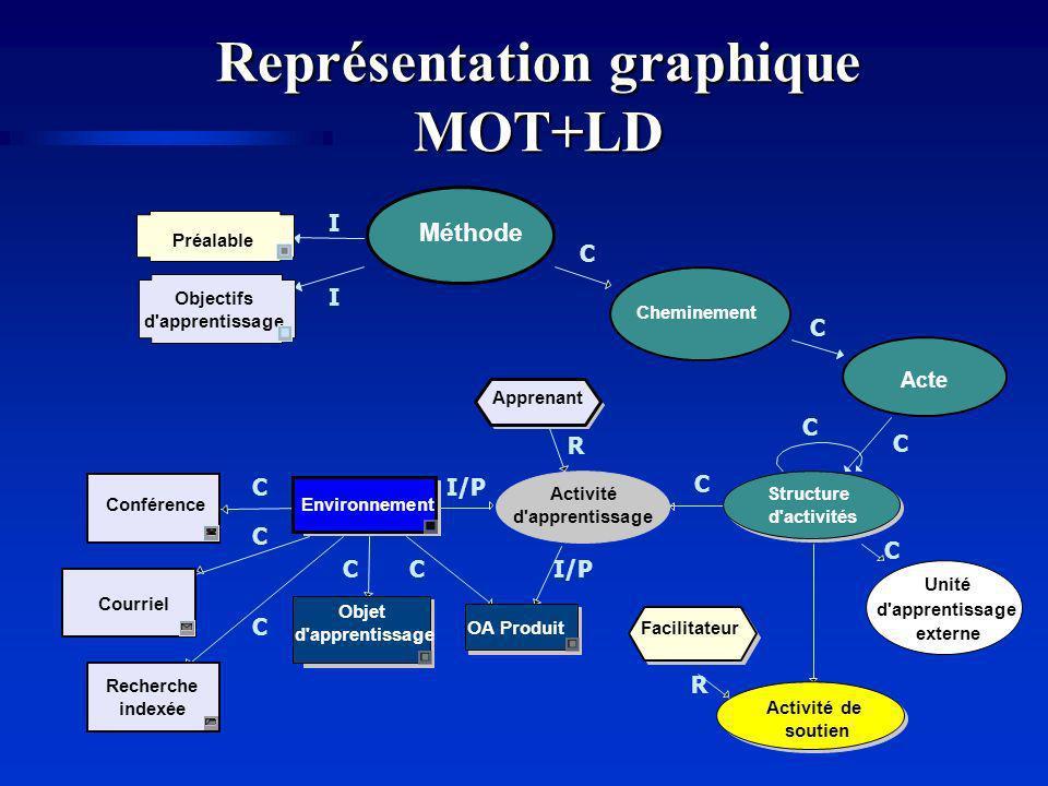 Représentation graphique MOT+LD