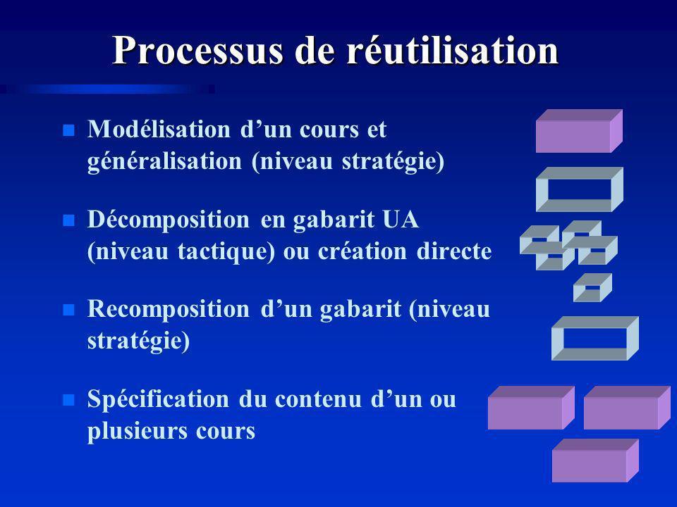 Processus de réutilisation