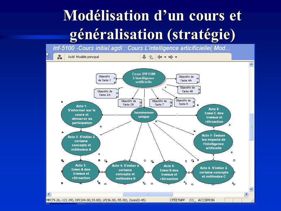 Modélisation d'un cours et généralisation (stratégie)